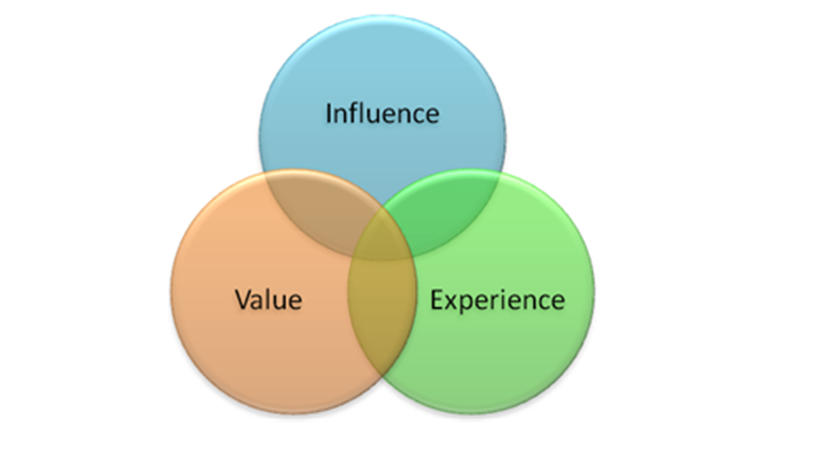 Venn Diagram Showing The Intersection of Influence, Value, Experience