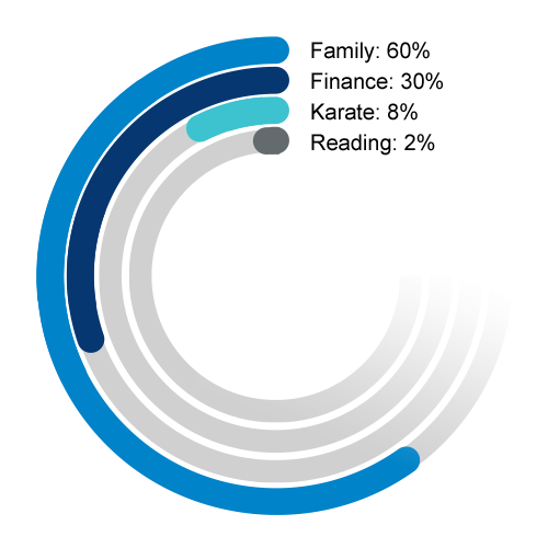 An image of a circular bar graph showing: Family 60%, Finance 30%, Karate 8% and Reading 2%.