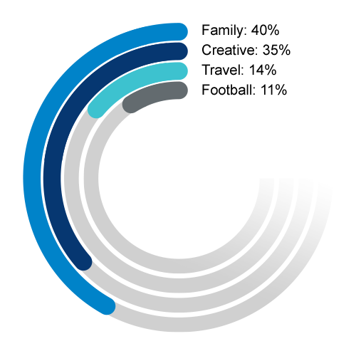 A circular bar graph showing